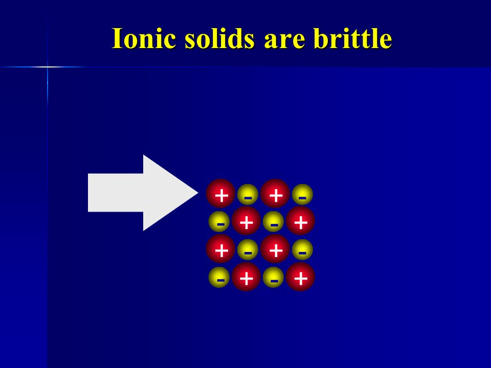 Malleable ++++ ++++ ++++ Electrons allow atoms to slide by. Electrons allow atoms to slide by.