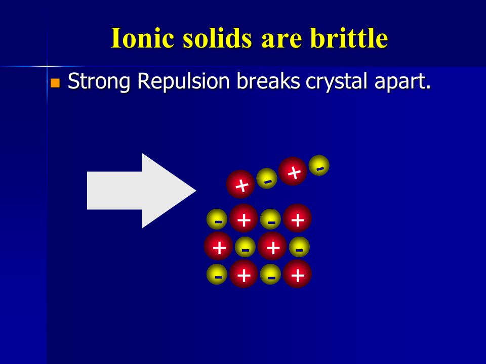 Ionic solids are brittle +-+- + - +- +-+- + - +-
