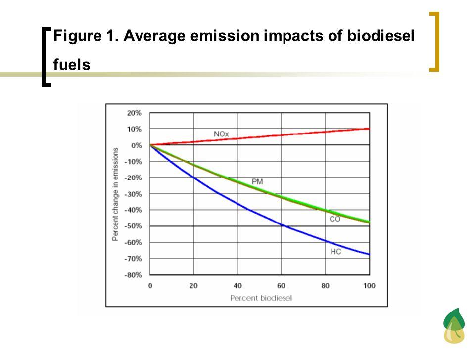 Figure 1. Average emission impacts of biodiesel fuels