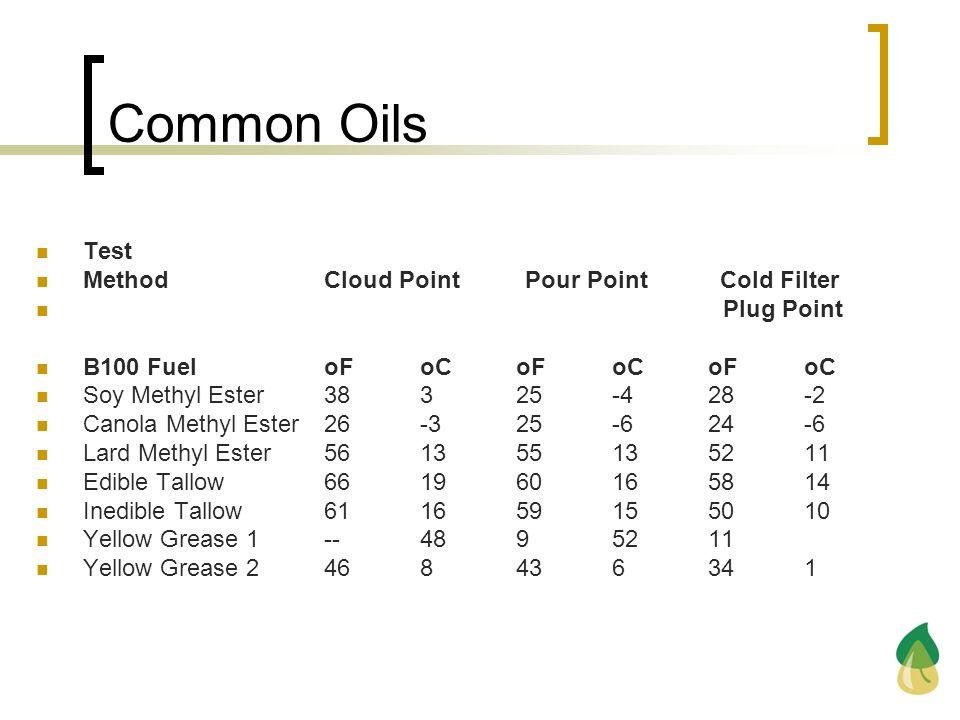 Common Oils Test Method Cloud Point Pour Point Cold Filter Plug Point B100 Fuel oF oC oF oC oF oC Soy Methyl Ester 38 3 25 -4 28 -2 Canola Methyl Este