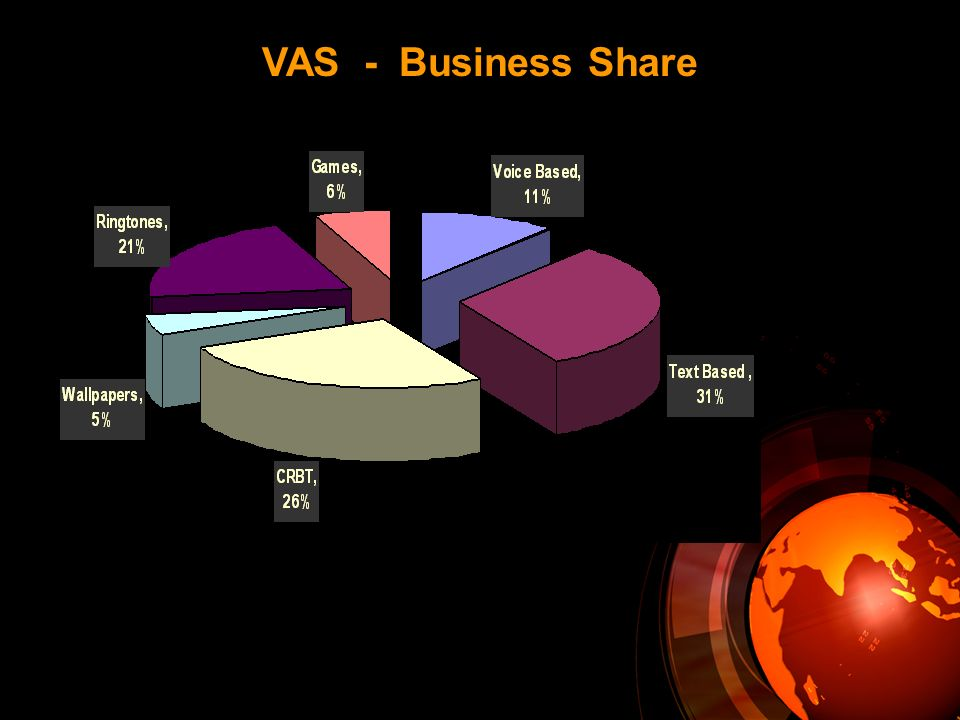VAS - Business Share