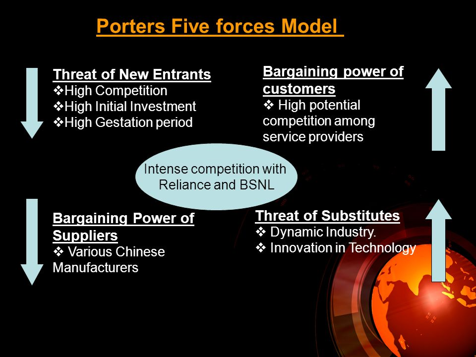 Porters Five forces Model Threat of New Entrants High Competition High Initial Investment High Gestation period Bargaining Power of Suppliers Various