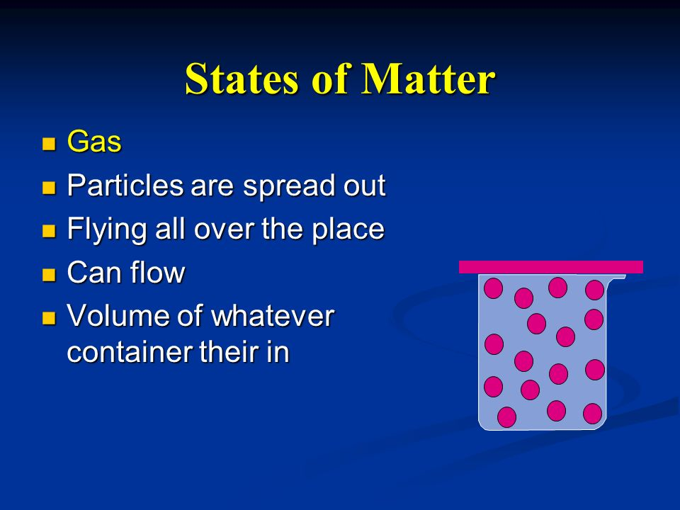 States of Matter Gas Gas Particles are spread out Particles are spread out Flying all over the place Flying all over the place Can flow Can flow Volum