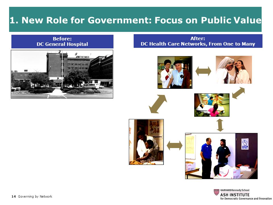 14 Governing by Network. After: DC Health Care Networks, From One to Many Before: DC General Hospital 1. New Role for Government: Focus on Public Valu