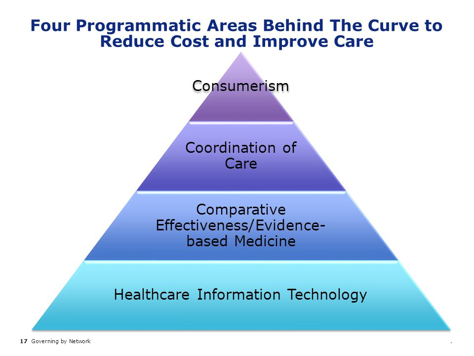 17 Governing by Network. Four Programmatic Areas Behind The Curve to Reduce Cost and Improve Care Consumerism Coordination of Care Comparative Effecti
