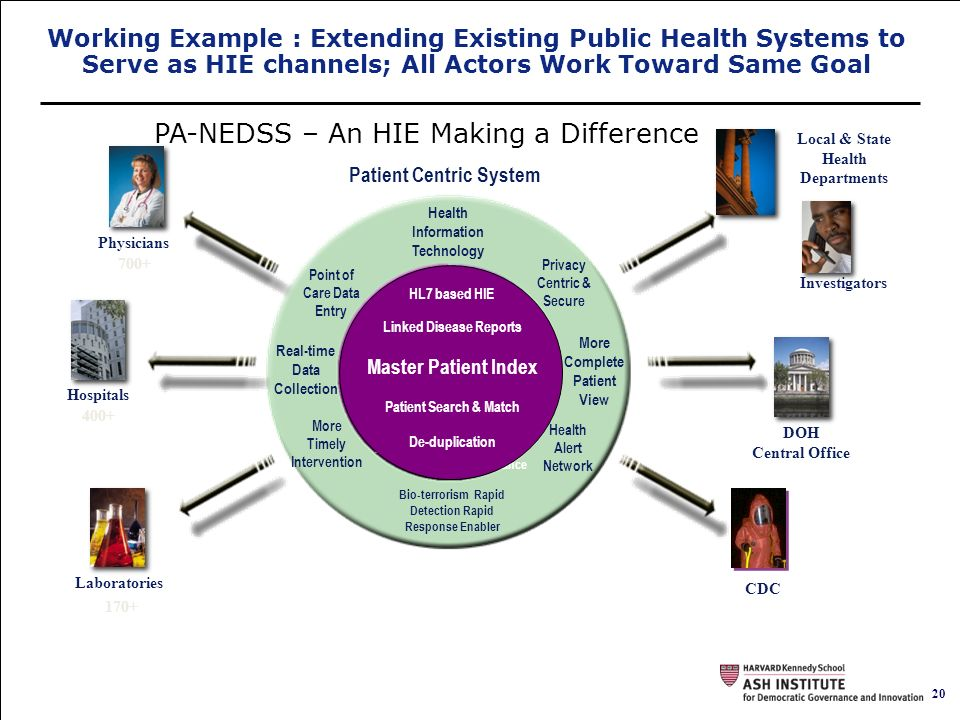 20 Governing by Network. PA-NEDSS – An HIE Making a Difference Investigators Laboratories CDC Local & State Health Departments DOH Central Office Phys