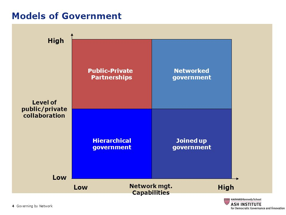 4 Governing by Network. Models of Government Hierarchical government Public-Private Partnerships Networked government Joined up government High Low Hi