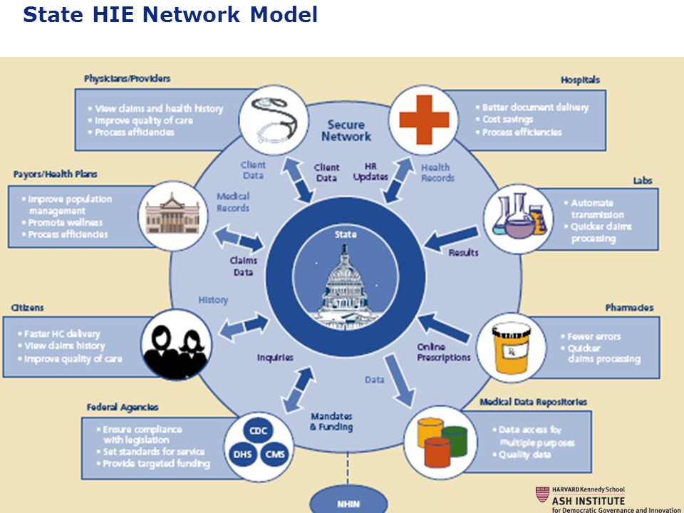 9 Governing by Network. State HIE Network Model