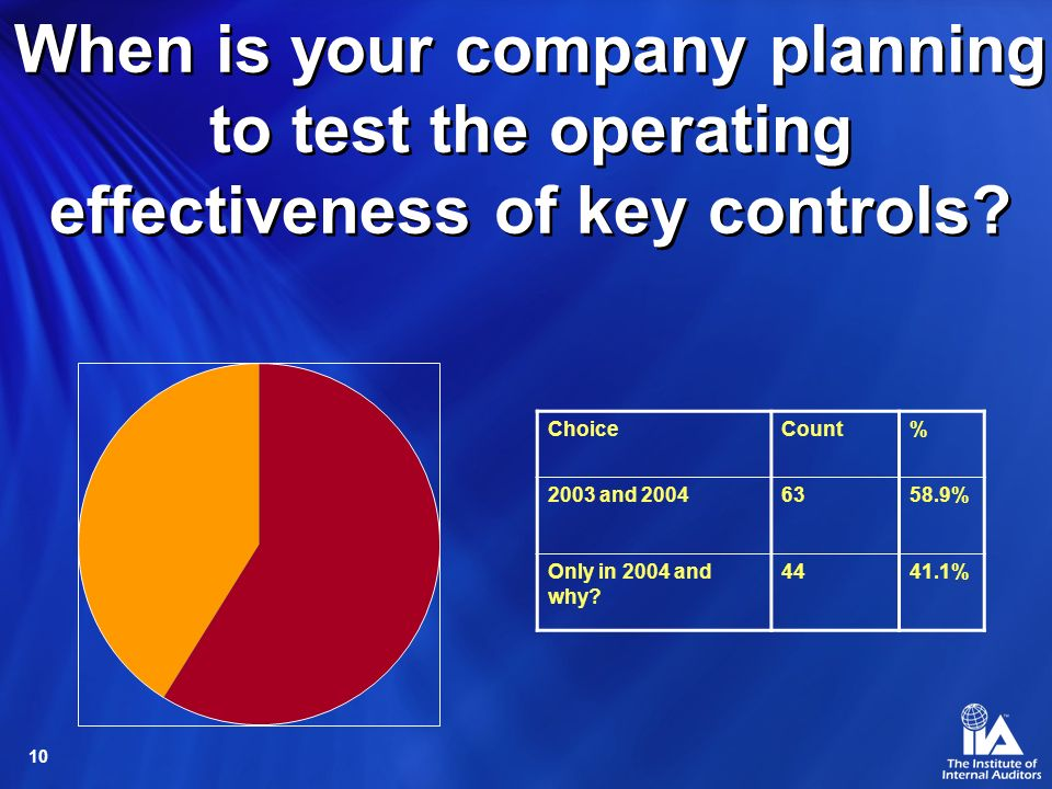 10 When is your company planning to test the operating effectiveness of key controls.
