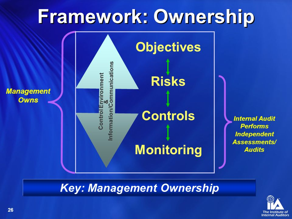 26 Objectives Risks Controls Monitoring Key: Management Ownership Management Owns Internal Audit Performs Independent Assessments/ Audits Framework: Ownership Control Environment & Information/Communications