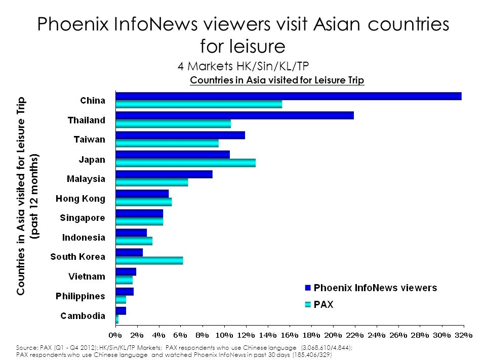 Phoenix InfoNews viewers visit Asian countries for leisure 4 Markets HK/Sin/KL/TP Countries in Asia visited for Leisure Trip (past 12 months) Source: PAX (Q1 - Q4 2012); HK/Sin/KL/TP Markets; PAX respondents who use Chinese language (3,068,610/4,844); PAX respondents who use Chinese language and watched Phoenix InfoNews in past 30 days (185,406/329) Countries in Asia visited for Leisure Trip