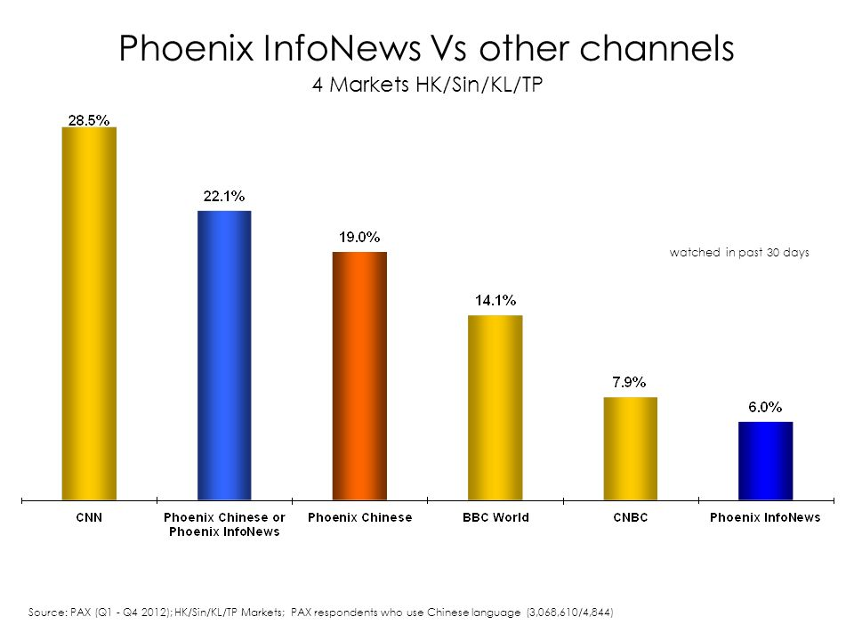 Phoenix InfoNews Vs other channels 4 Markets HK/Sin/KL/TP watched in past 30 days Source: PAX (Q1 - Q4 2012); HK/Sin/KL/TP Markets; PAX respondents who use Chinese language (3,068,610/4,844)
