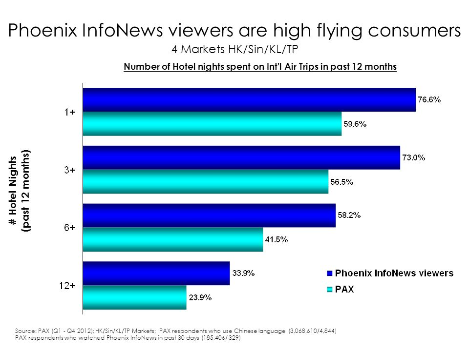 Phoenix InfoNews viewers are high flying consumers 4 Markets HK/Sin/KL/TP # Hotel Nights (past 12 months) Number of Hotel nights spent on Int l Air Trips in past 12 months Source: PAX (Q1 - Q4 2012); HK/Sin/KL/TP Markets; PAX respondents who use Chinese language (3,068,610/4,844) PAX respondents who watched Phoenix InfoNews in past 30 days (185,406/ 329)