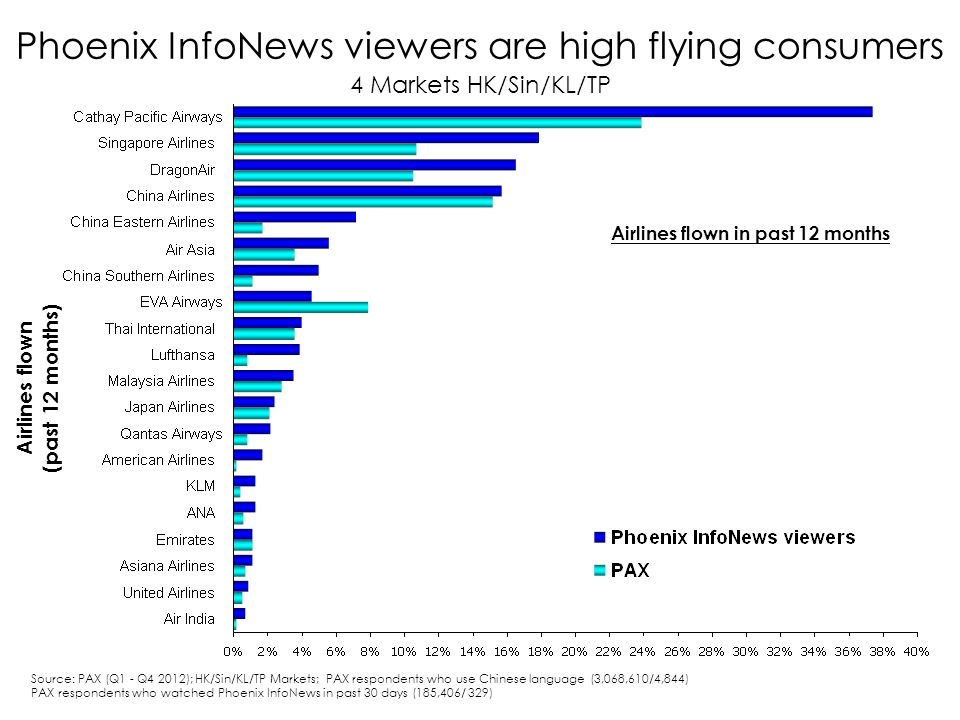 Phoenix InfoNews viewers are high flying consumers 4 Markets HK/Sin/KL/TP Airlines flown (past 12 months) Airlines flown in past 12 months Source: PAX (Q1 - Q4 2012); HK/Sin/KL/TP Markets; PAX respondents who use Chinese language (3,068,610/4,844) PAX respondents who watched Phoenix InfoNews in past 30 days (185,406/ 329)