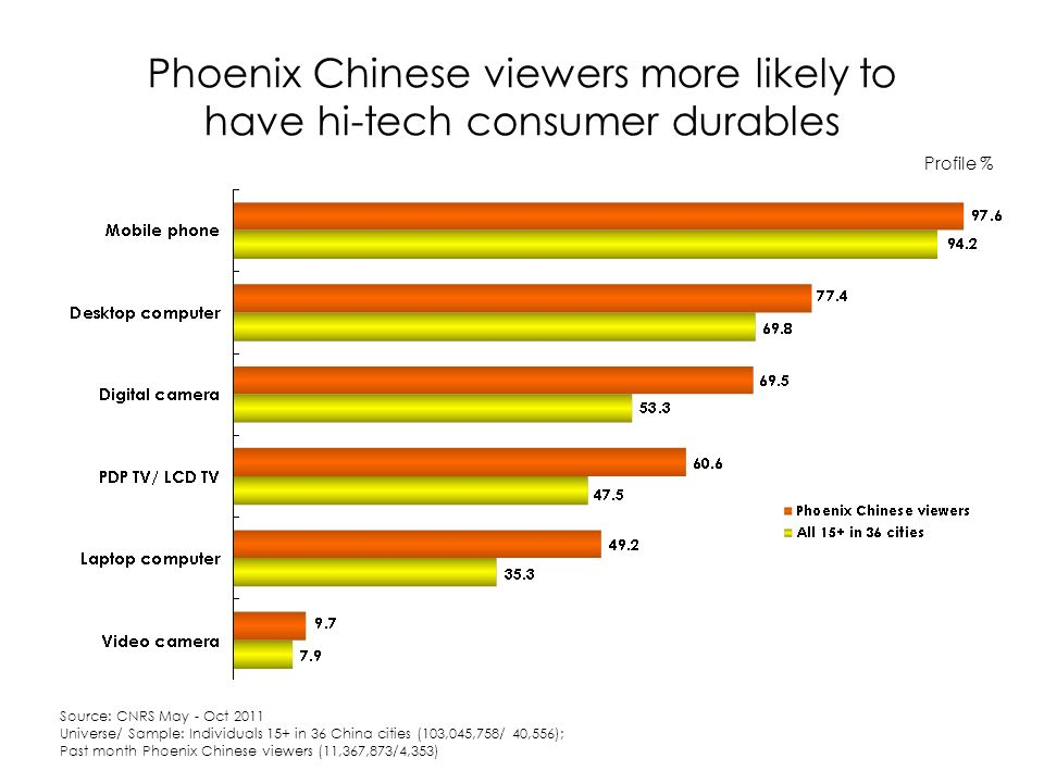 Phoenix Chinese viewers more likely to have hi-tech consumer durables Profile % Source: CNRS May - Oct 2011 Universe/ Sample: Individuals 15+ in 36 China cities (103,045,758/ 40,556); Past month Phoenix Chinese viewers (11,367,873/4,353)