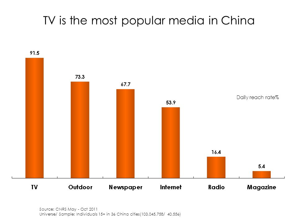 TV is the most popular media in China Source: CNRS May - Oct 2011 Universe/ Sample: Individuals 15+ in 36 China cities(103,045,758/ 40,556) Daily reach rate%