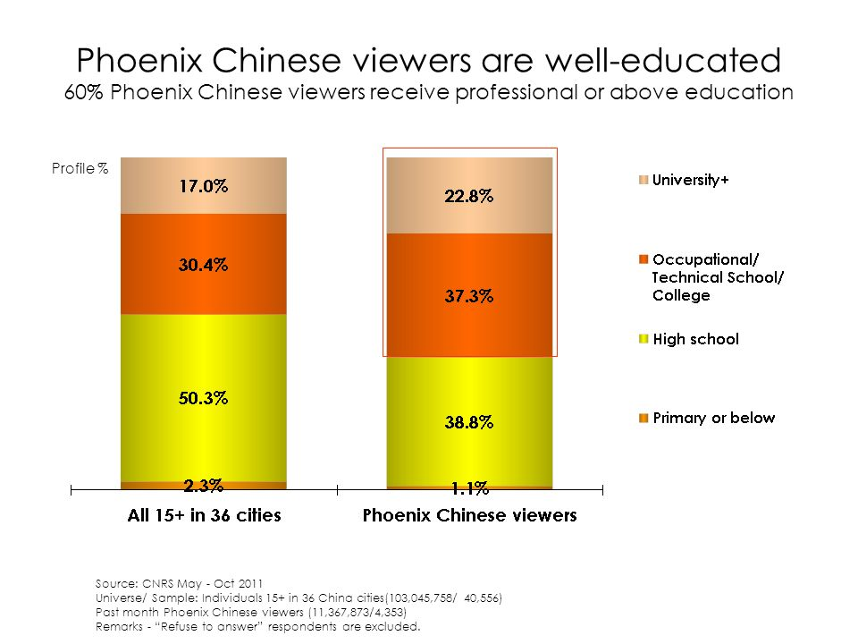 Phoenix Chinese viewers are well-educated 60% Phoenix Chinese viewers receive professional or above education Profile % Source: CNRS May - Oct 2011 Universe/ Sample: Individuals 15+ in 36 China cities(103,045,758/ 40,556) Past month Phoenix Chinese viewers (11,367,873/4,353) Remarks - Refuse to answer respondents are excluded.