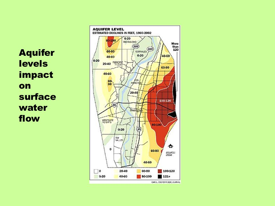 Aquifer levels impact on surface water flow