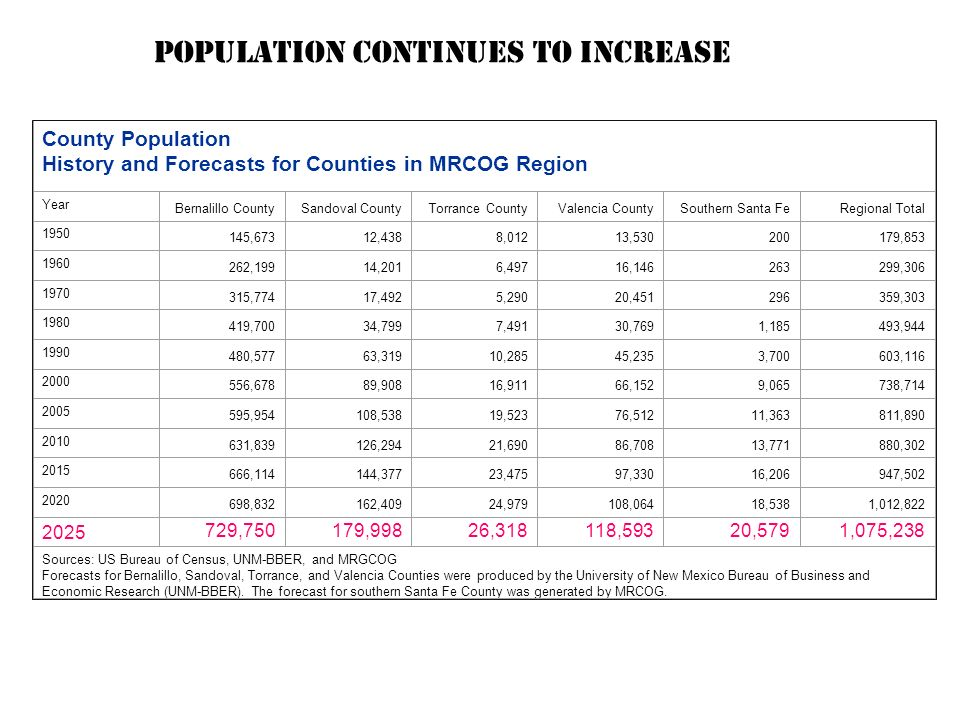County Population History and Forecasts for Counties in MRCOG Region Year Bernalillo CountySandoval CountyTorrance CountyValencia CountySouthern Santa FeRegional Total 1950 145,67312,4388,01213,530200179,853 1960 262,19914,2016,49716,146263299,306 1970 315,77417,4925,29020,451296359,303 1980 419,70034,7997,49130,7691,185493,944 1990 480,57763,31910,28545,2353,700603,116 2000 556,67889,90816,91166,1529,065738,714 2005 595,954108,53819,52376,51211,363 811,890 2010 631,839126,29421,69086,70813,771880,302 2015 666,114144,37723,47597,33016,206947,502 2020 698,832162,40924,979108,06418,5381,012,822 2025 729,750179,99826,318118,59320,5791,075,238 Sources: US Bureau of Census, UNM-BBER, and MRGCOG Forecasts for Bernalillo, Sandoval, Torrance, and Valencia Counties were produced by the University of New Mexico Bureau of Business and Economic Research (UNM-BBER).