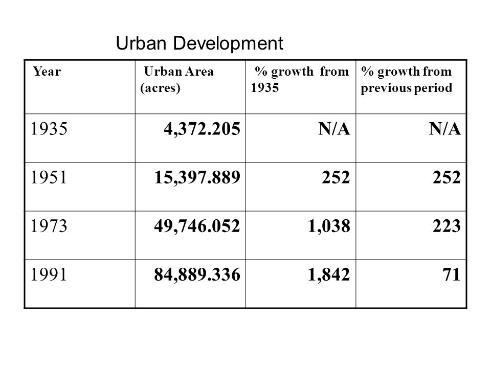 Urban Development Year Urban Area (acres) % growth from 1935 % growth from previous period 19354,372.205N/A 195115,397.889252 197349,746.0521,038223 1