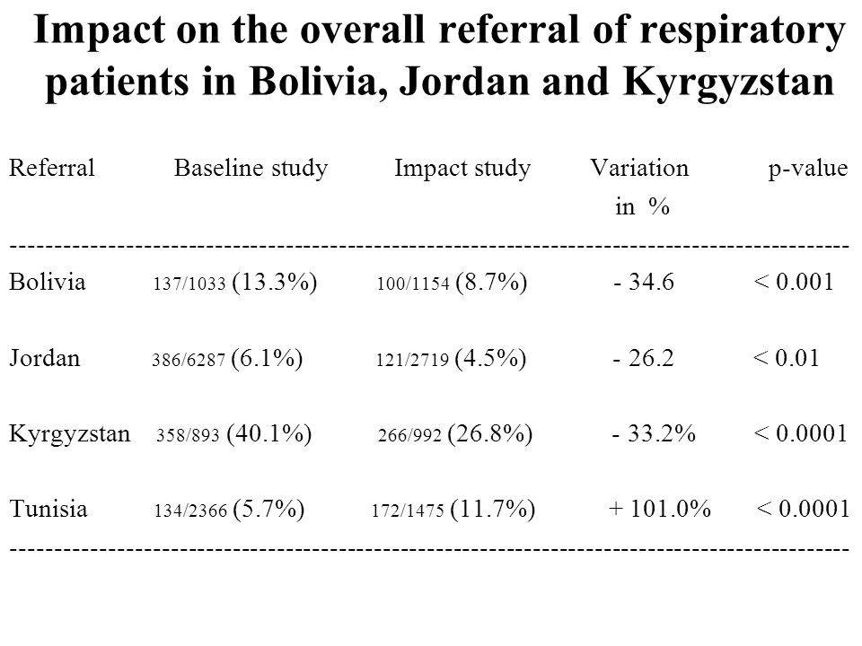 Impact on the overall referral of respiratory patients in Bolivia, Jordan and Kyrgyzstan Referral Baseline study Impact study Variation p-value in % Bolivia 137/1033 (13.3%) 100/1154 (8.7%) < Jordan 386/6287 (6.1%) 121/2719 (4.5%) < 0.01 Kyrgyzstan 358/893 (40.1%) 266/992 (26.8%) % < Tunisia 134/2366 (5.7%) 172/1475 (11.7%) % <