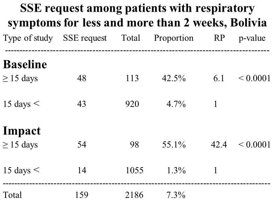 SSE request among patients with respiratory symptoms for less and more than 2 weeks, Bolivia Type of study SSE request Total Proportion RP p-value Baseline 15 days % 6.1 < days < % 1 Impact 15 days % 42.4 < days < % Total %