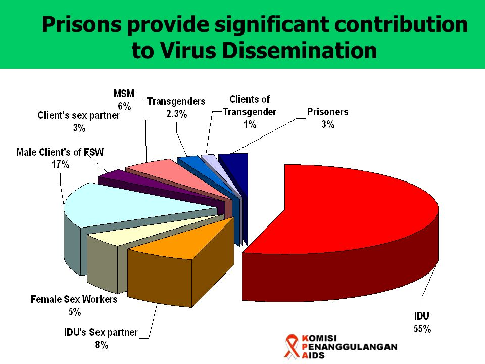 Gaps in National Data on TB/HIV Co-infection : Prevalence of TB-HIV co-infection.