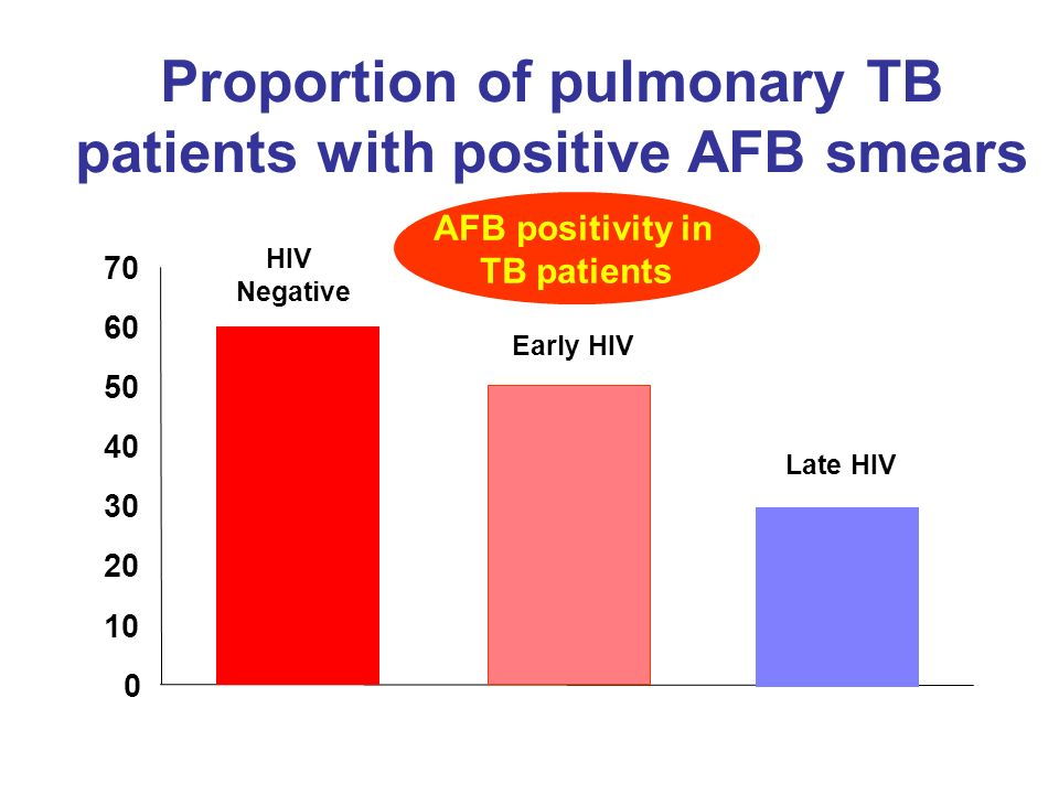 Proportion of pulmonary TB patients with positive AFB smears 0 10 20 30 40 50 60 70 HIV Negative Early HIV Late HIV AFB positivity in TB patients