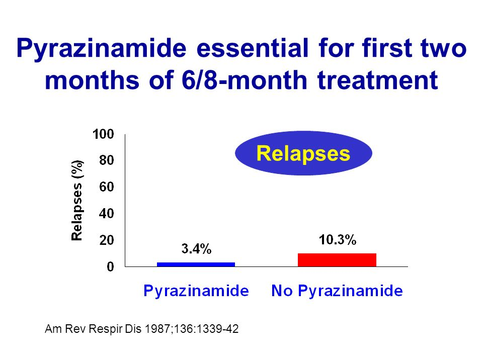 Pyrazinamide essential for first two months of 6/8-month treatment Am Rev Respir Dis 1987;136:1339-42 Relapses