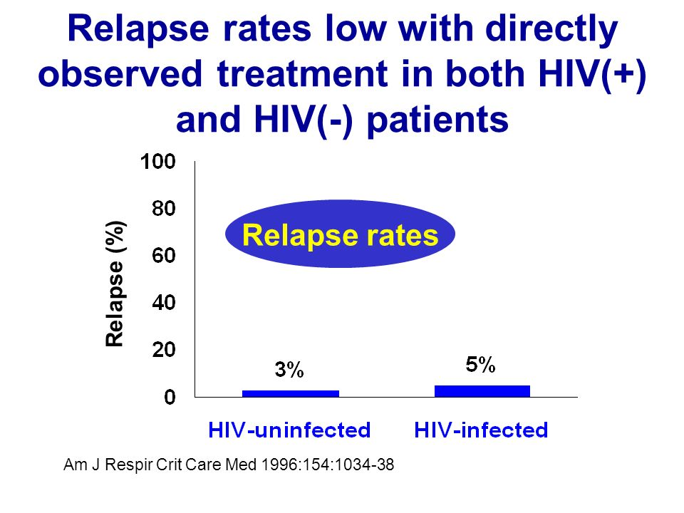 Relapse rates low with directly observed treatment in both HIV(+) and HIV(-) patients Am J Respir Crit Care Med 1996:154:1034-38 Relapse rates Relapse (%)