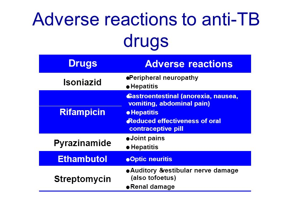 Adverse reactions to anti-TB drugs Isoniazid l Peripheral neuropathy l Hepatitis Drugs Adverse reactions Pyrazinamide l Joint pains l Hepatitis Rifampicin l Gastroentestinal (anorexia, nausea, vomiting, abdominal pain) l Hepatitis l Reduced effectiveness of oral contraceptive pill Ethambutol l Optic neuritis Streptomycin l Auditory &vestibular nerve damage (also tofoetus) l Renal damage