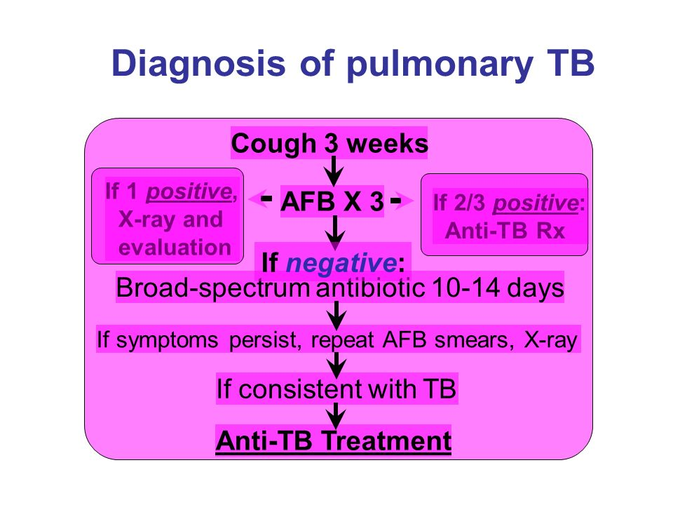 Diagnosis of pulmonary TB Cough 3 weeks AFB X 3 Broad-spectrum antibiotic 10-14 days If symptoms persist, repeat AFB smears, X-ray If consistent with TB Anti-TB Treatment If 1 positive, X-ray and evaluation If 2/3 positive: Anti-TB Rx If negative: