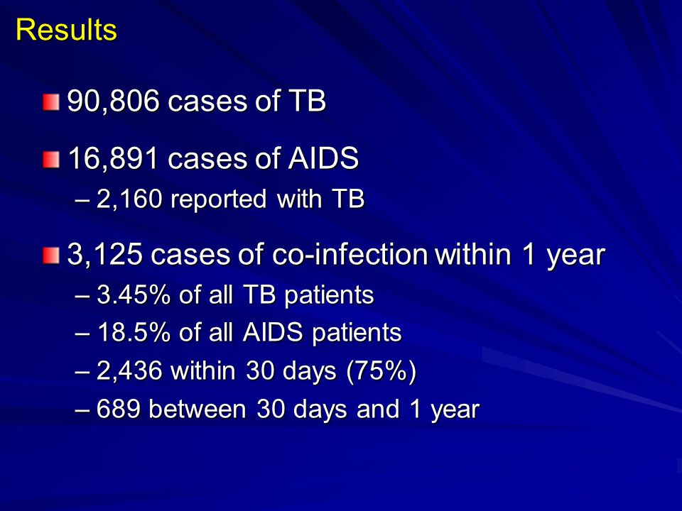 Results 90,806 cases of TB 16,891 cases of AIDS –2,160 reported with TB 3,125 cases of co-infection within 1 year –3.45% of all TB patients –18.5% of all AIDS patients –2,436 within 30 days (75%) –689 between 30 days and 1 year