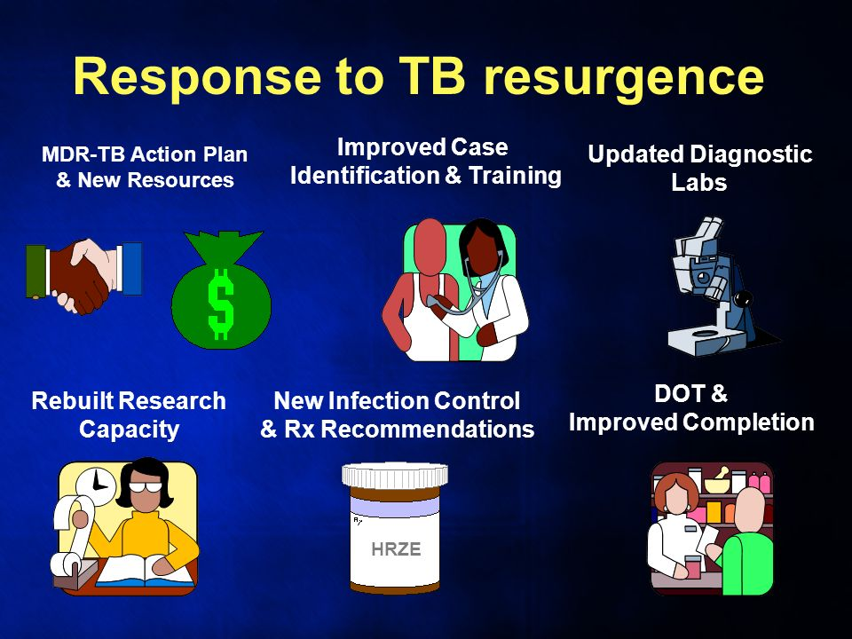 Response to TB resurgence MDR-TB Action Plan & New Resources Improved Case Identification & Training Updated Diagnostic Labs New Infection Control & Rx Recommendations DOT & Improved Completion Rebuilt Research Capacity HRZE