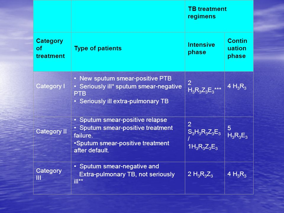 TB treatment regimens Category of treatment Type of patients Intensive phase Contin uation phase Category I New sputum smear-positive PTB Seriously il