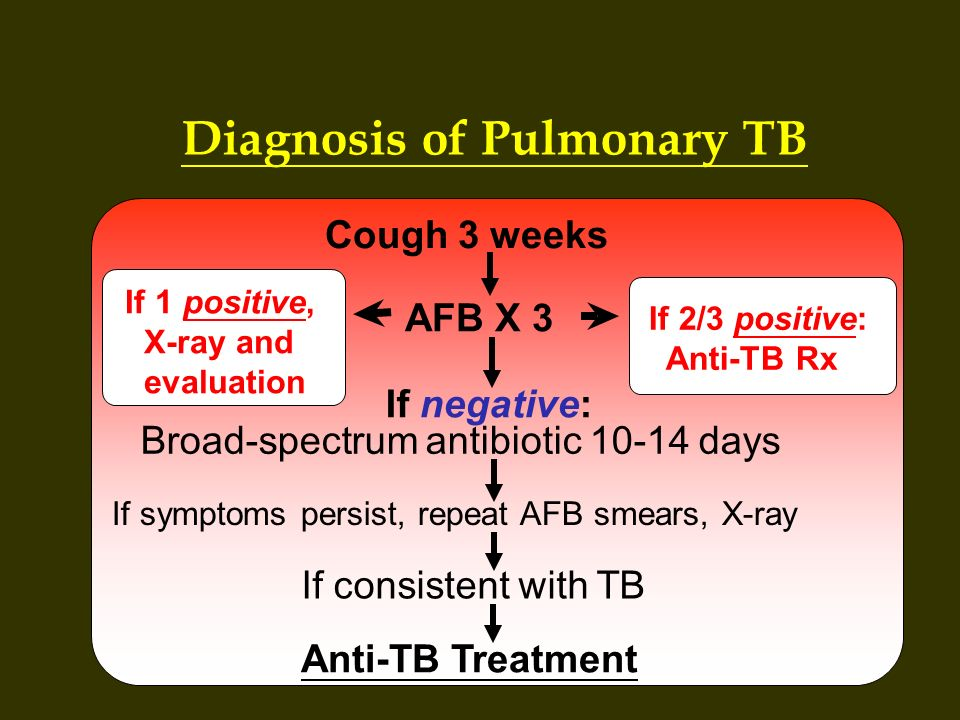 Diagnosis of Pulmonary TB Cough 3 weeks AFB X 3 Broad-spectrum antibiotic 10-14 days If symptoms persist, repeat AFB smears, X-ray If consistent with