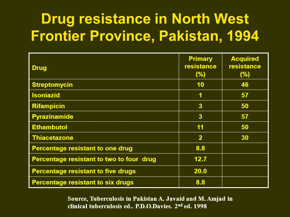 Drug resistance in North West Frontier Province, Pakistan, 1994 Drug Primary resistance (%) Acquired resistance (%) Streptomycin1046 Isoniazid157 Rifa