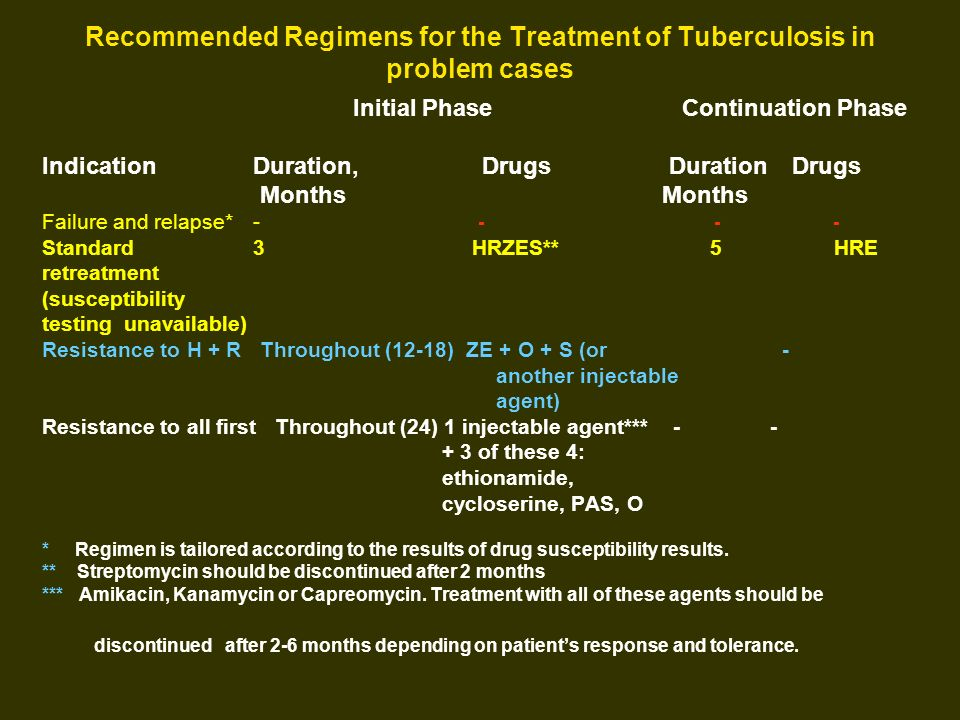 Recommended Regimens for the Treatment of Tuberculosis in problem cases Initial Phase Continuation Phase IndicationDuration, Drugs Duration Drugs Mont