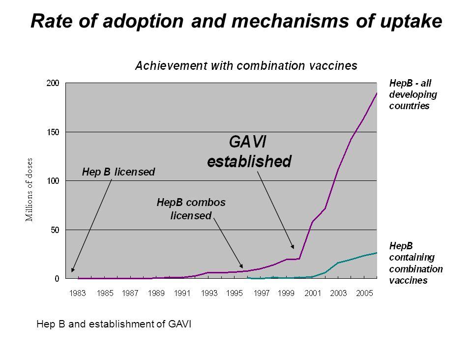 Rate of adoption and mechanisms of uptake Hep B and establishment of GAVI