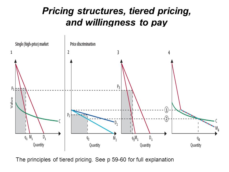 Pricing structures, tiered pricing, and willingness to pay The principles of tiered pricing. See p 59-60 for full explanation