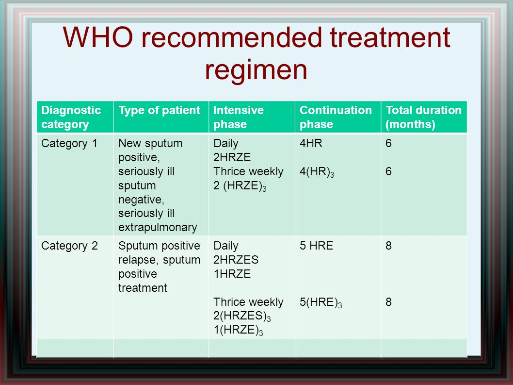 WHO recommended treatment regimen Diagnostic category Type of patientIntensive phase Continuation phase Total duration (months) Category 1New sputum p