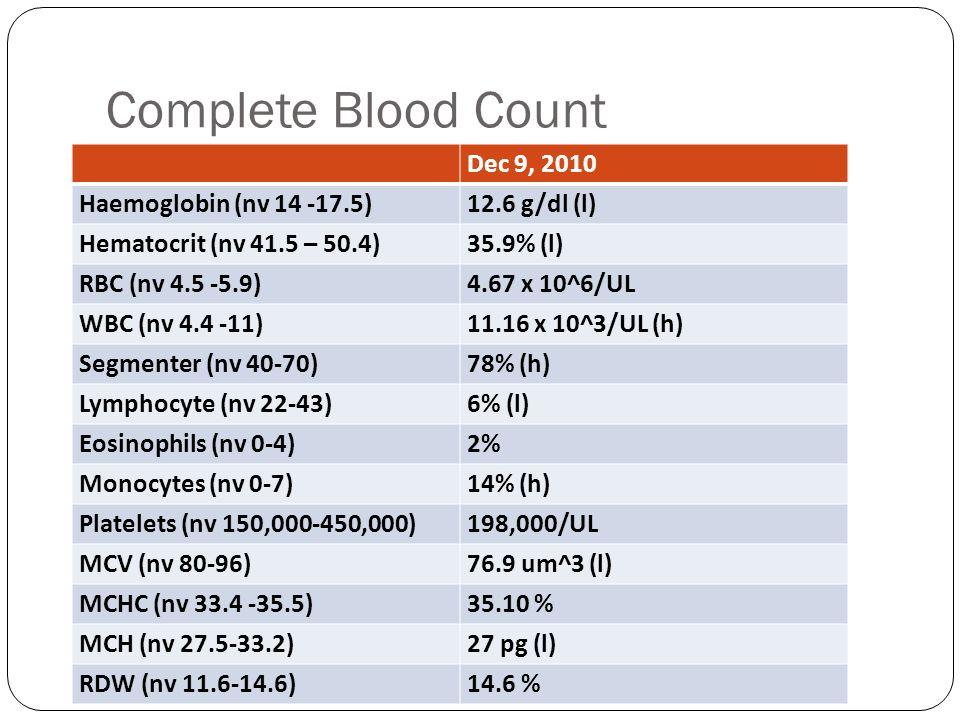 Complete Blood Count Dec 9, 2010 Haemoglobin (nv 14 -17.5)12.6 g/dl (l) Hematocrit (nv 41.5 – 50.4)35.9% (l) RBC (nv 4.5 -5.9)4.67 x 10^6/UL WBC (nv 4