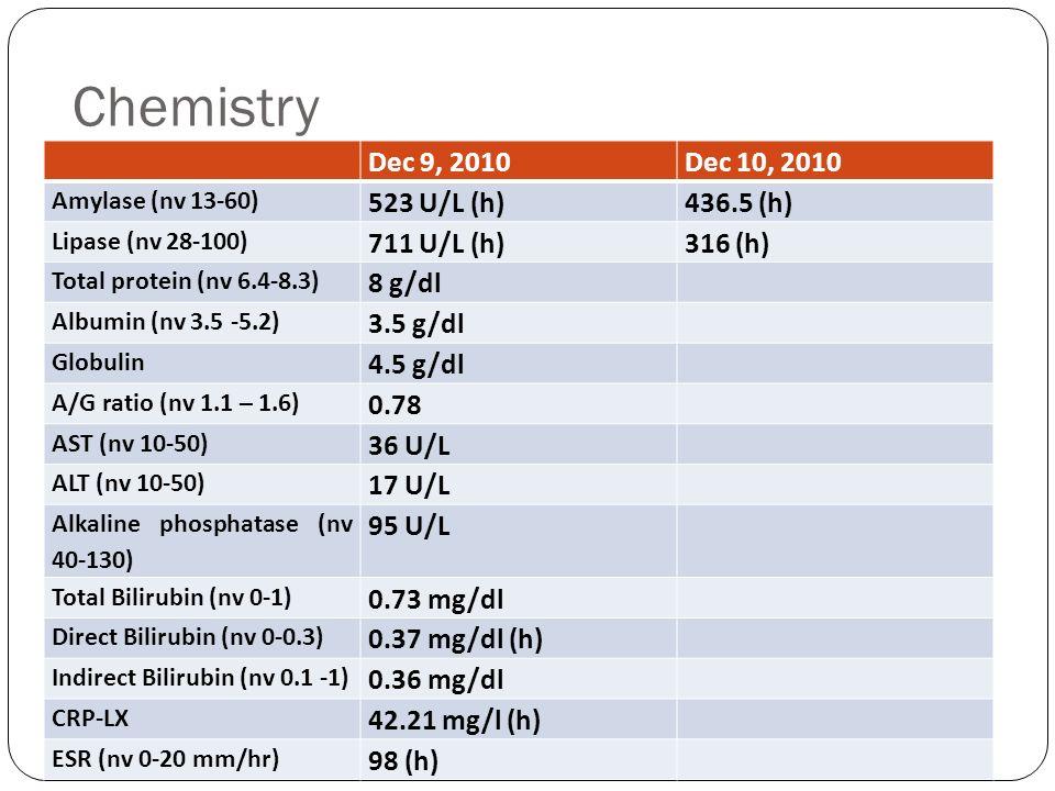Chemistry Dec 9, 2010Dec 10, 2010 Amylase (nv 13-60) 523 U/L (h)436.5 (h) Lipase (nv 28-100) 711 U/L (h)316 (h) Total protein (nv 6.4-8.3) 8 g/dl Albu