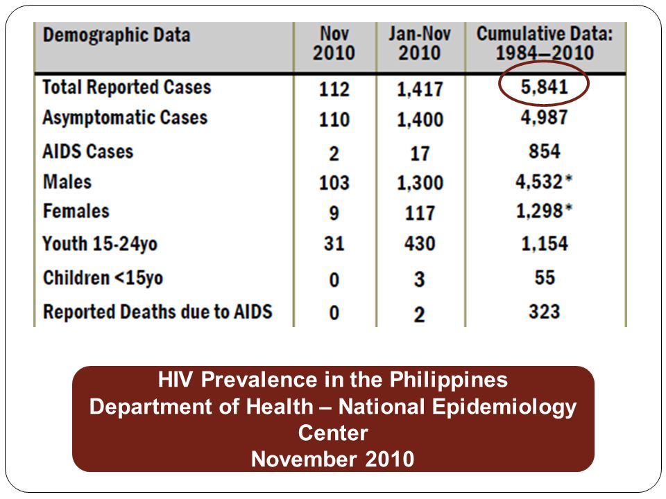 HIV Prevalence in the Philippines Department of Health – National Epidemiology Center November 2010