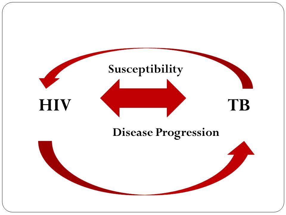 Susceptibility HIV TB Disease Progression