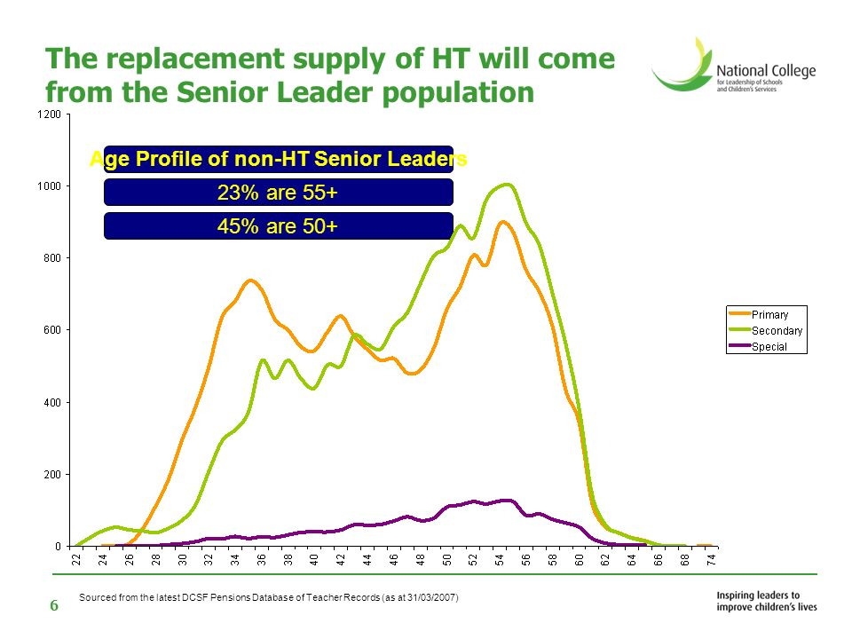 6 The replacement supply of HT will come from the Senior Leader population 45% are 50+ Age Profile of non-HT Senior Leaders Sourced from the latest DCSF Pensions Database of Teacher Records (as at 31/03/2007) 23% are 55+