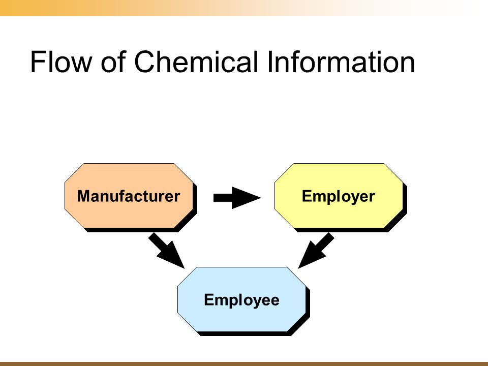 Flow of Chemical Information Manufacturer Employer Employee