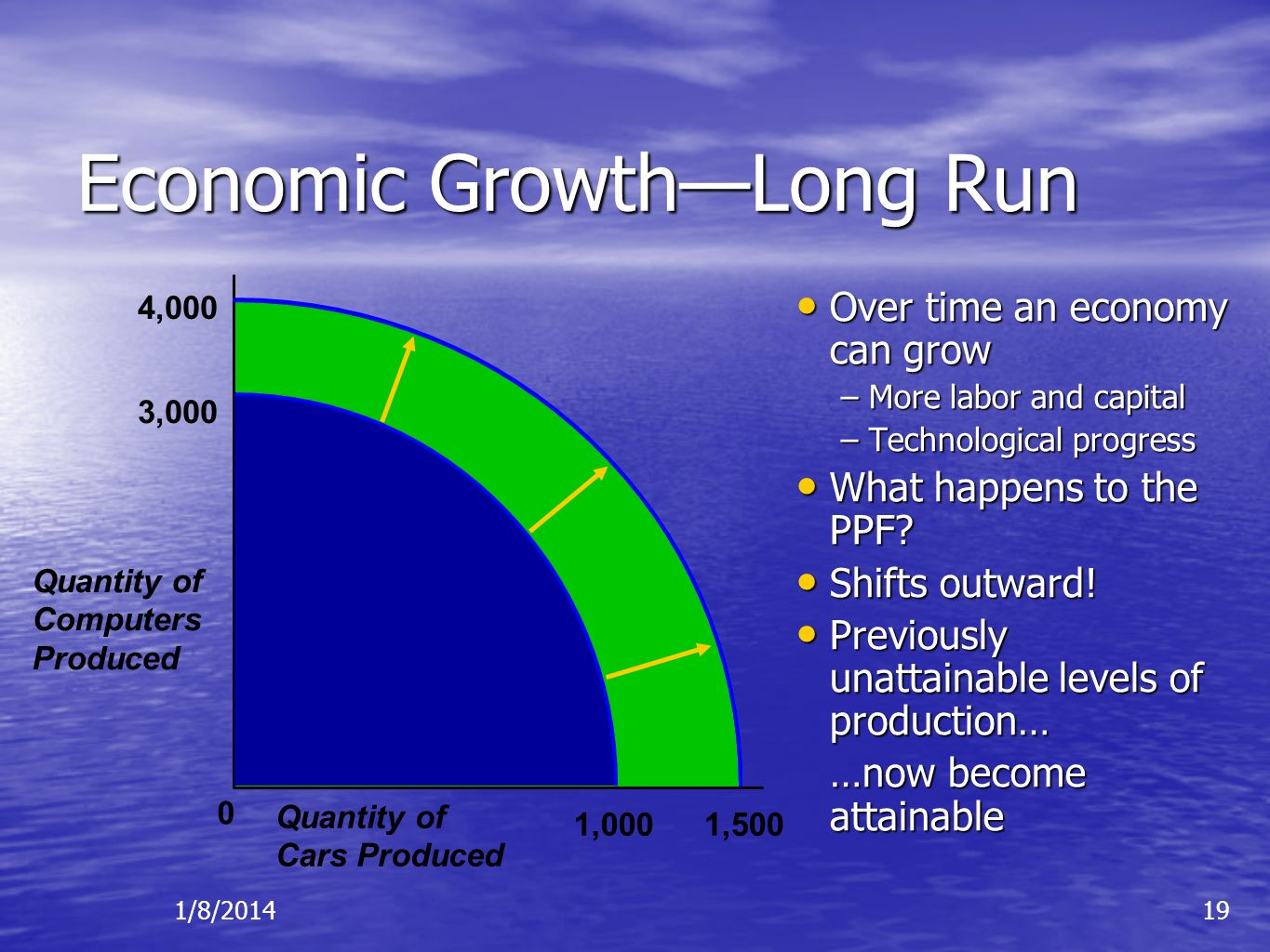 1/8/201419 3,000 0 1,000 Economic GrowthLong Run Over time an economy can grow Over time an economy can grow –More labor and capital –Technological pr