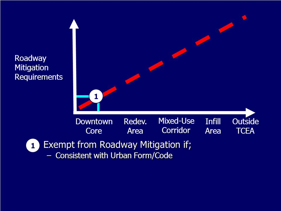 Exempt from Roadway Mitigation if; Exempt from Roadway Mitigation if; –Consistent with Urban Form/Code 1 Infill Area Downtown Core Outside TCEA Redev.