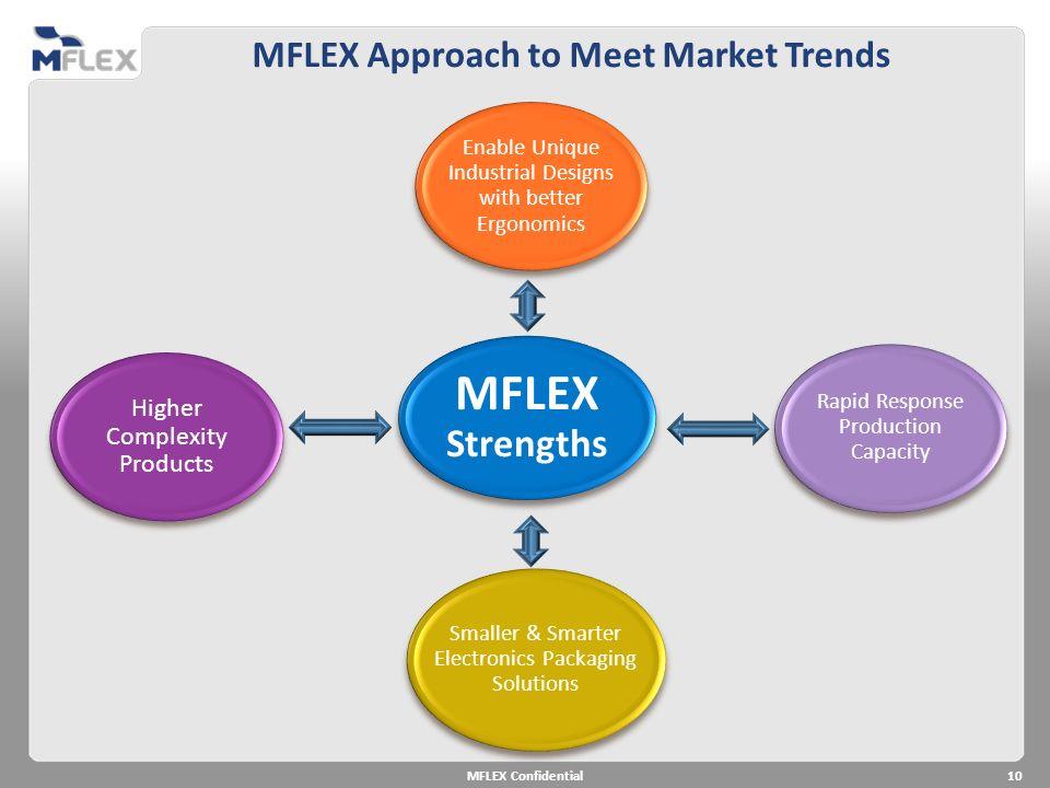 MFLEX Approach to Meet Market Trends 10MFLEX Confidential MFLEX Strengths Enable Unique Industrial Designs with better Ergonomics Rapid Response Produ